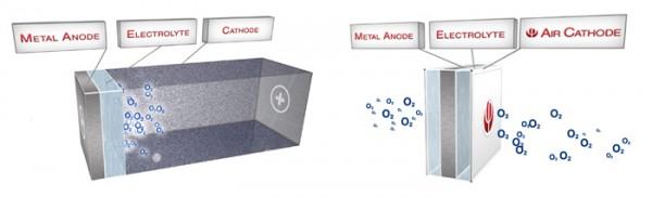 Alumínium -evegő akkumulátor