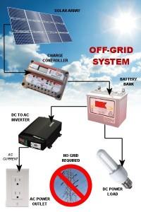 Sziget üzemű napelem rendszer